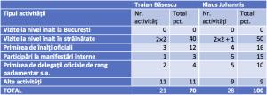 Analiză comparativă activitate prezidențială